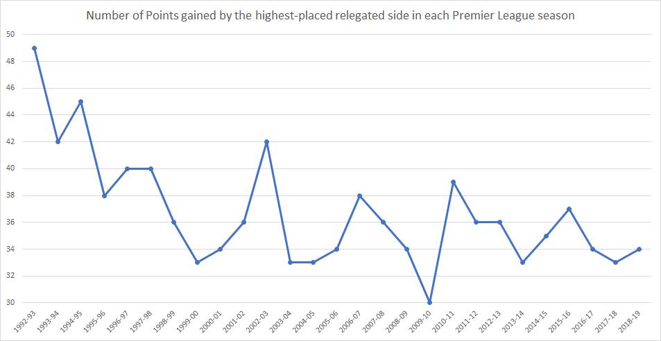 Is The Premier League's 40-Point Safety Mark Really a Myth?