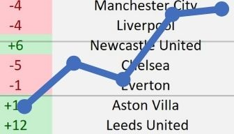 What if… the English Football Leagues were arranged by Fan Numbers [INFOGRAPHIC]