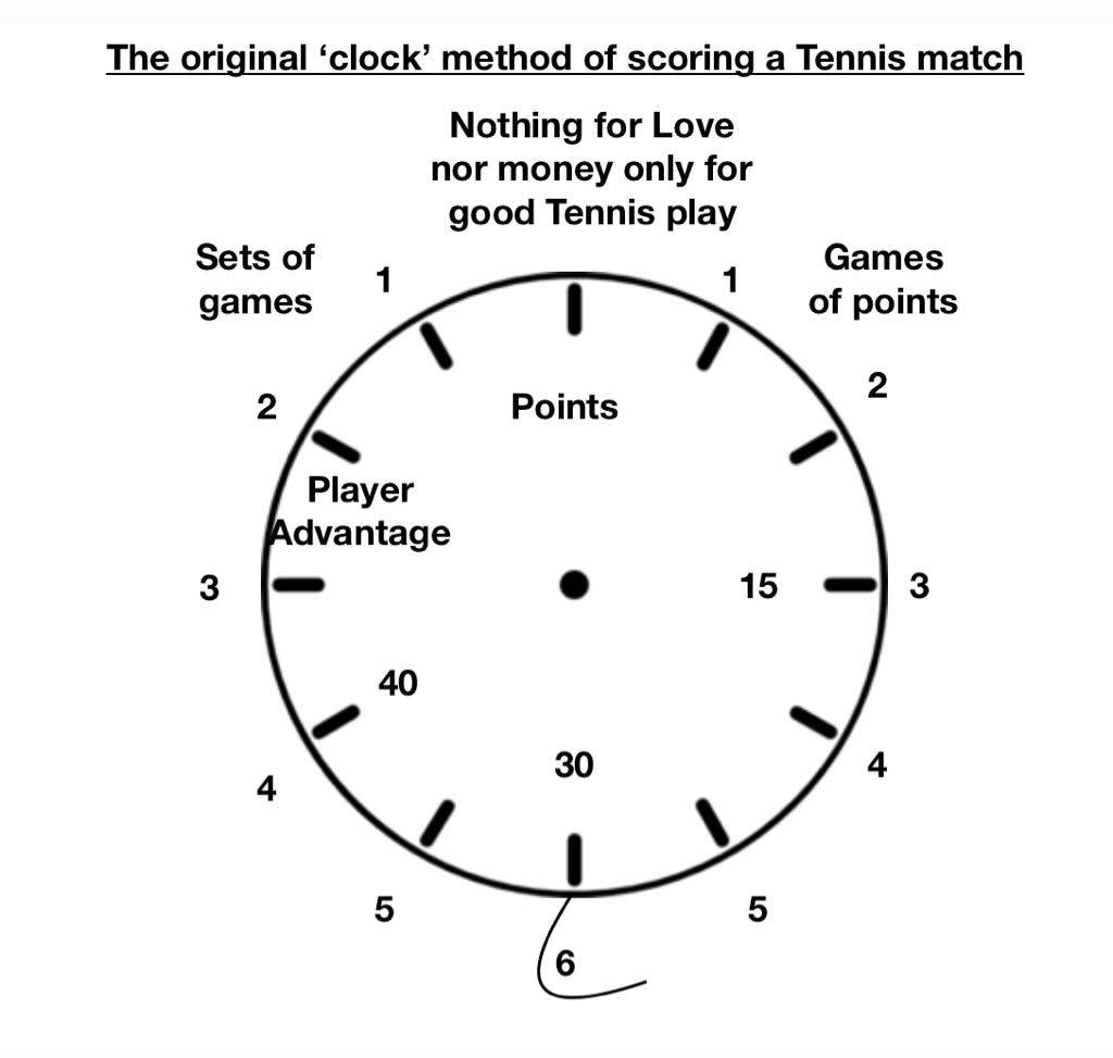 File:Clock Face Tennis Scoring.jpg - Wikimedia Commons